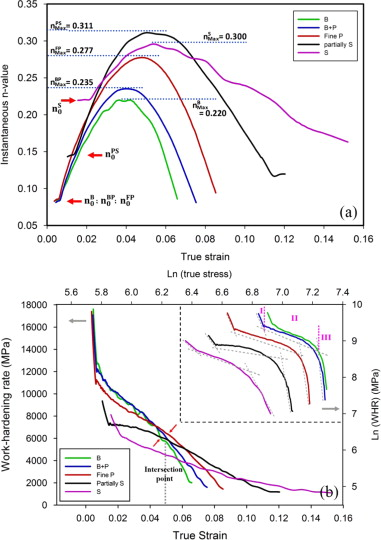 Effect of initial microstructure on the work hardening behavior of the variation of a instantaneous n value and b work hardening rate of the eutectoid steel with different microstructures versus true strain and true ccuart Choice Image