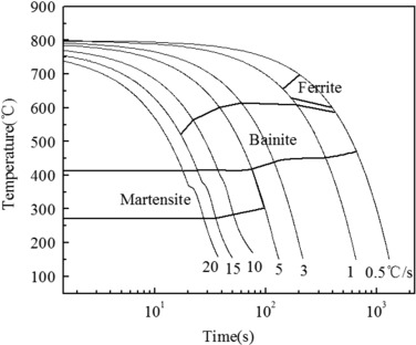 Effects of thermomechanical processing on microstructure and cct diagram after austenite deformation ccuart Choice Image