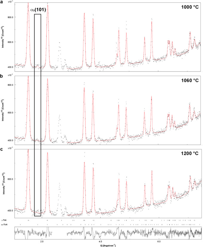 The effect of postproduction heat treatment on γ-TiAl alloys