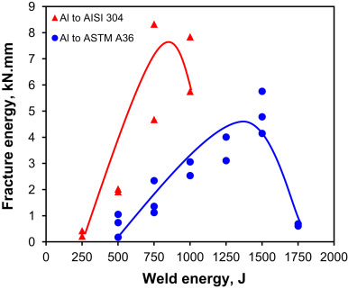 Effect of welding energy on microstructure and strength of fracture energy of dissimilar uswed al 6061 t6 to aisi 304 stainless steel a and al 6061 t6 to astm a36 steel b joints at different energy inputs ccuart Gallery