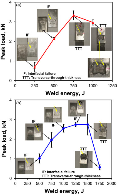 Effect of welding energy on microstructure and strength of effect of welding energy on the tensile lap shear peak load of dissimilar uswed al 6061 t6 to aisi 304 stainless steel a and al 6061 t6 to astm a36 steel ccuart Gallery