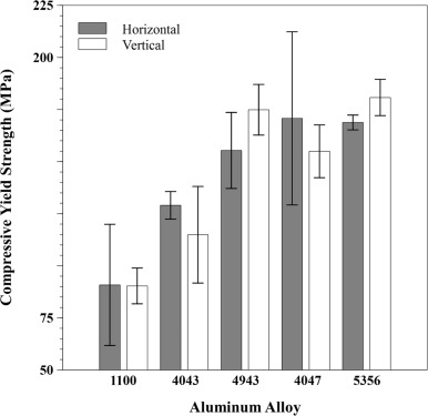 Structure-property relationships of common aluminum weld alloys