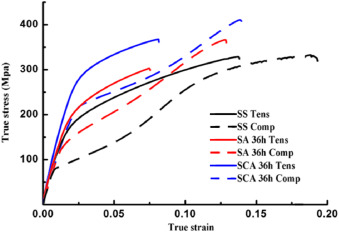 Enhancing the age-hardening response of rolled AZ80 alloy by