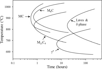 Grain coarsening behaviour of solution annealed alloy 625 between fig 1 ccuart Images