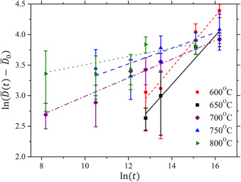 Grain coarsening behaviour of solution annealed alloy 625 between fig 4 ccuart Images