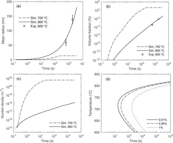 Experimental and computational study of nitride precipitation in a