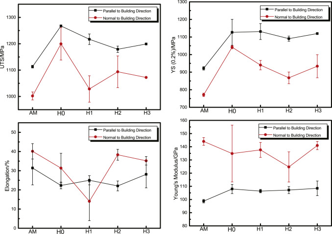 Microstructure and anisotropic mechanical properties of ebm fig ccuart Images