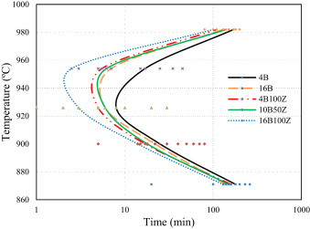 The effect of boron and zirconium on microstructure and tensile fig 4 ccuart Images
