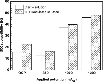 Effect of sulfate-reducing bacteria and cathodic potential