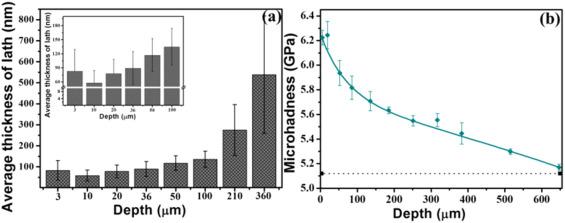 Surface nanocrystallization of 17 4 precipitation hardening fig 12 fandeluxe Gallery