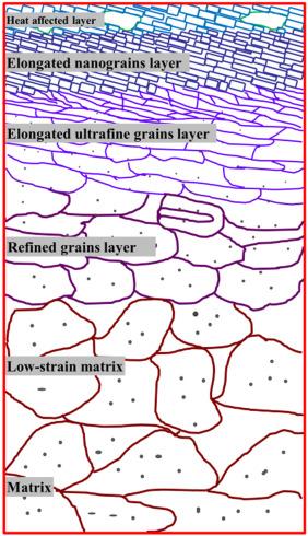 Surface nanocrystallization of 17 4 precipitation hardening fig 13 fandeluxe Gallery