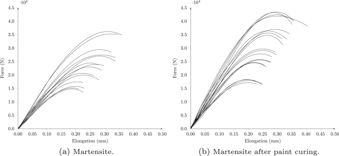 Influence Of Microstructure On The Fracture Toughness Of Hot Stamped