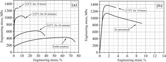 Microstructure Mechanical Properties And Aging Behaviour Of Nanocrystalline Copper Beryllium Alloy Sciencedirect