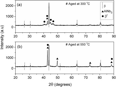 Effects of aging on a spray-formed Cu-Al-Ni-Mn-Nb high
