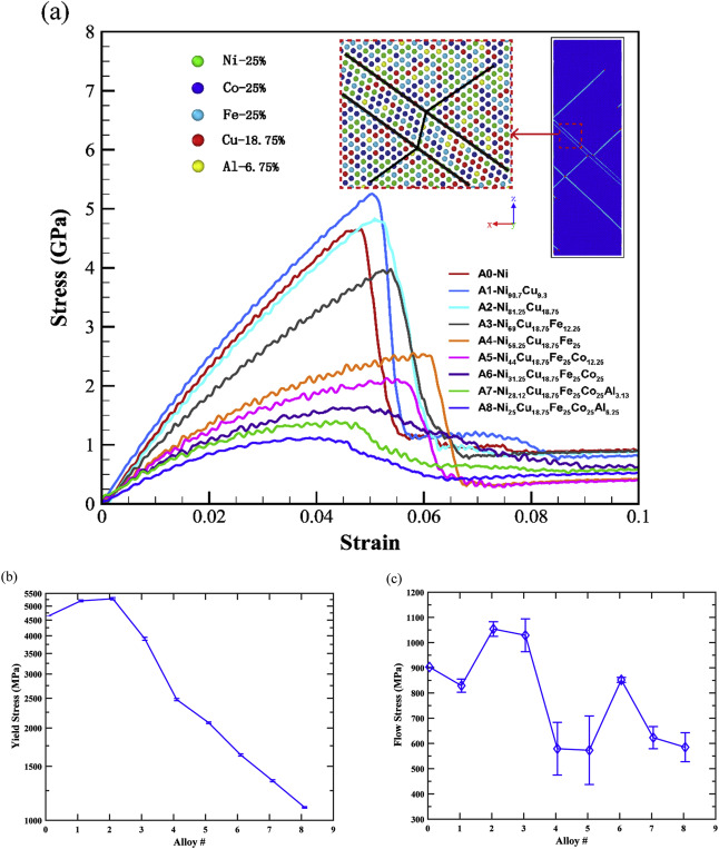 Effects of alloying on deformation twinning in high entropy