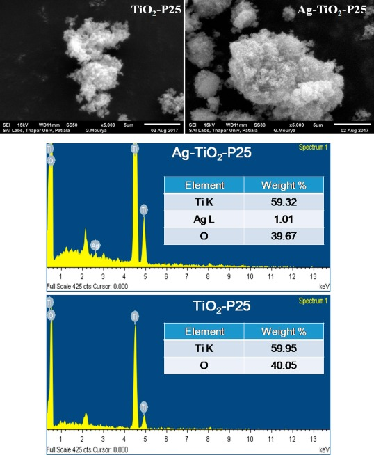 Applications of sunlight responsive Fe-Ag-TiO2 composite