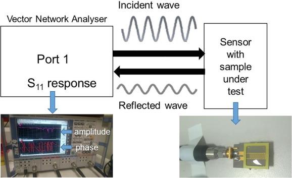 Detection of Zn in water using novel functionalised planar