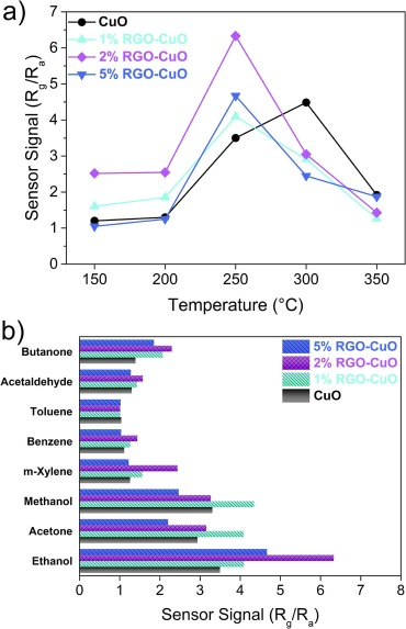 Ethanol detection using composite based on reduced graphene