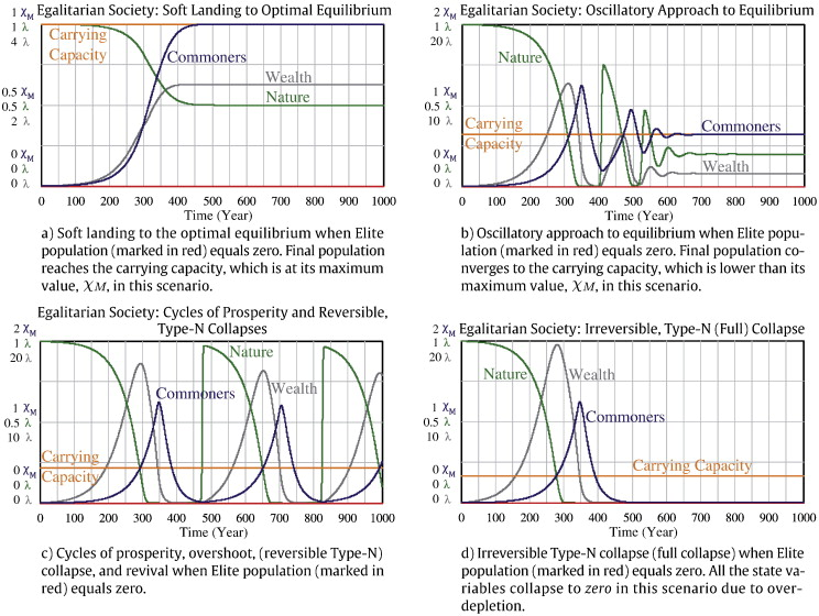 Human and nature dynamics (HANDY): Modeling inequality and
