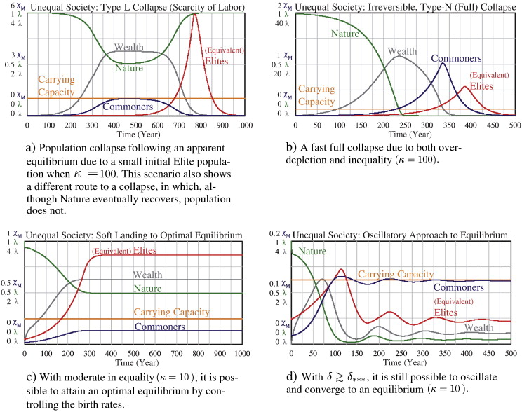 Human And Nature Dynamics Handy Modeling Inequality And Use Of
