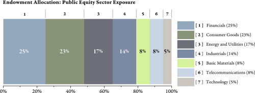 Understanding the shadow impacts of investment and
