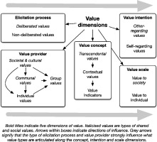 Valuation methods and policy making in environmental economics