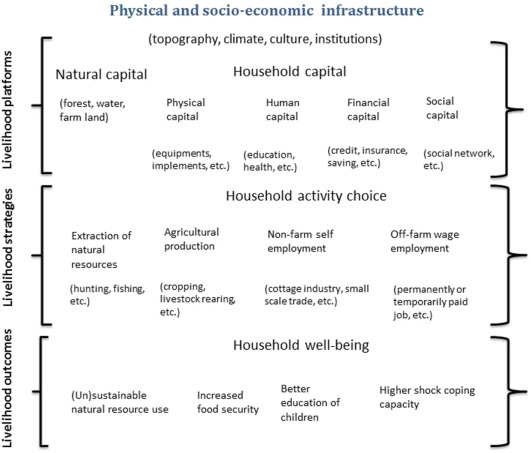 Rural livelihoods and environmental resource dependence in