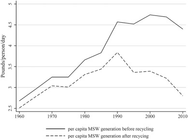 Does Craigslist Reduce Waste? Evidence from California and