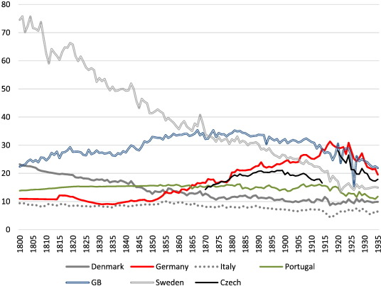 International Trade and Energy Intensity During European