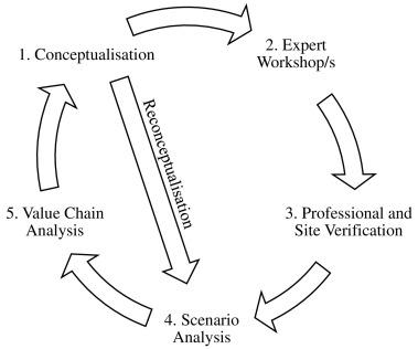 An Ecosystem Service Value Chain Analysis Framework: A Conceptual