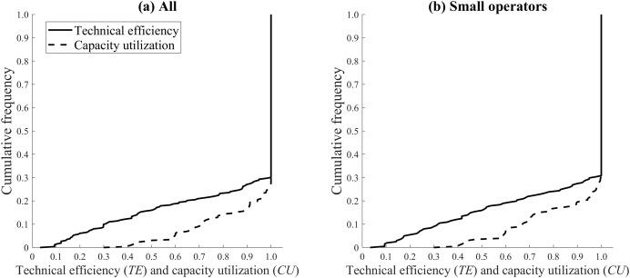 Productivity, Social Capital and Perceived Environmental