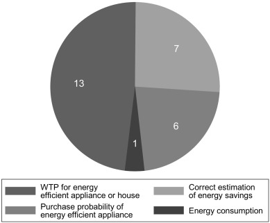 Behavioral Economics and Energy Conservation – A Systematic