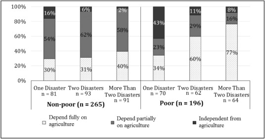 Socioeconomic Vulnerability to Disaster Risk: A Case Study of Flood