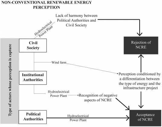 Social construction of risk in non-conventional renewable
