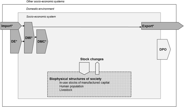 Integrating Material Stock Dynamics Into Economy-Wide