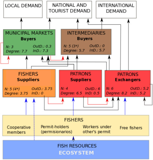 Small-scale fish buyers' trade networks reveal diverse actor types