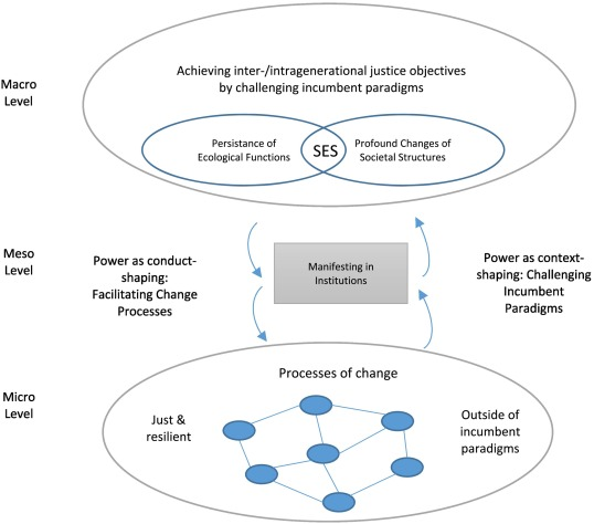 Overcoming the process-structure divide in conceptions of