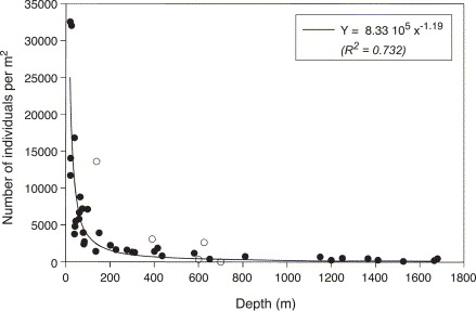 A qualitative assessment of the influence of bioturbation in lake bathymetric distribution of density of oligochaeta from martin et al 1999 solid linepower decay curve fit of 1999 data freerunsca Choice Image