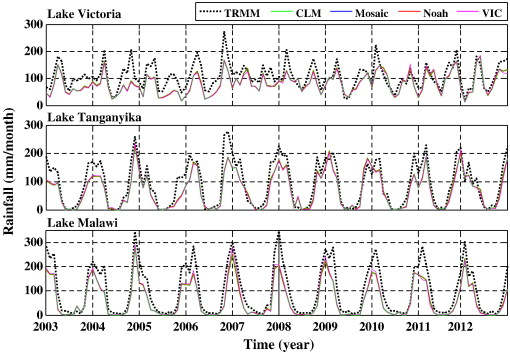 Lake level change and total water discharge in East Africa Rift