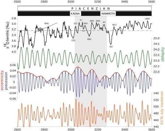 Modelling the enigmatic Late Pliocene Glacial Event — Marine