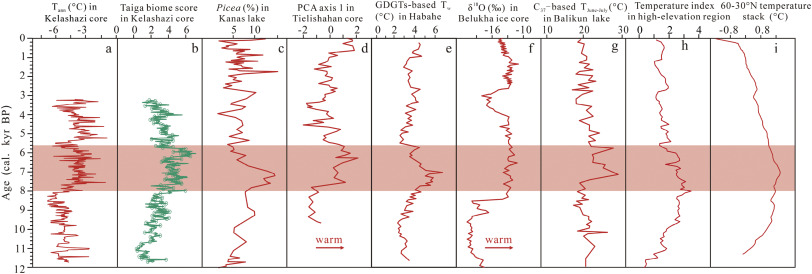 Holocene vegetation evolution and climatic dynamics inferred