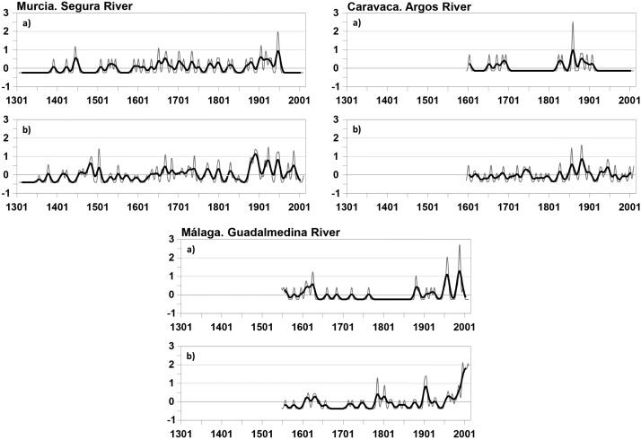 Climatic and social factors behind the Spanish Mediterranean flood