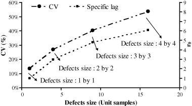 A 2D autocorrelation method for assessing mixture