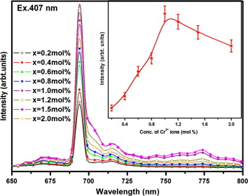 Structural and photoluminescent properties of Al2O3: Cr3+