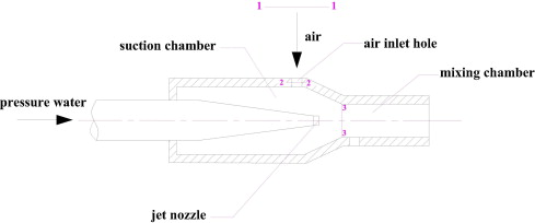 Experimental investigation of the performance of a novel foam
