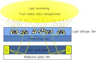 Facile fabrication of light diffuser films based on hollow silica