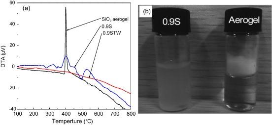 Synthesis of mesoporous SiO2 aerogel/WxTiO2 nanocomposites