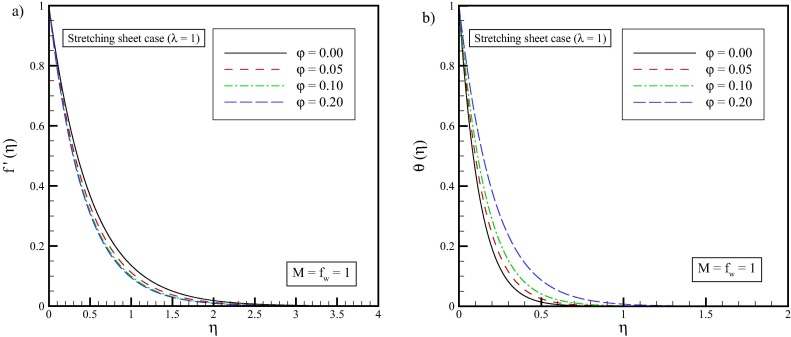 Exact Solution Of Entropy Generation For MHD Nanofluid Flow