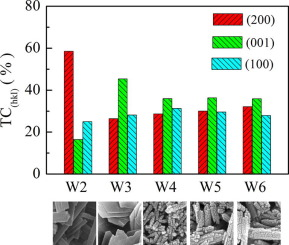 Effects of exposed facets on photocatalytic properties of WO3