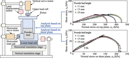 Analysis of constant-volume shear tests based on precise measurement